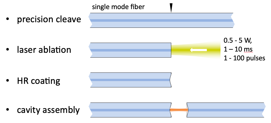 Fiber mirror production schematic