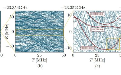 New cross-site paper on chaotic fluctuations in superconducting transmons